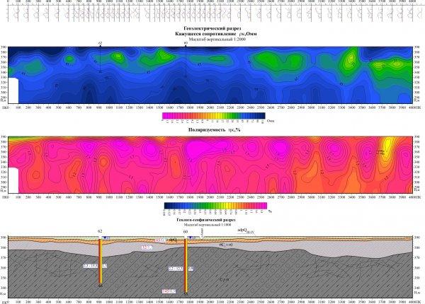 Геофизика при поисках воды
