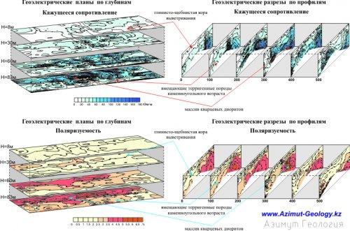 Золото поиски геофизическими методами в Казахстане
