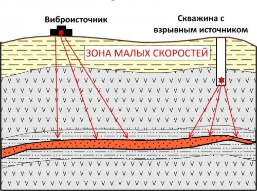 Преимущества взрывного источника от вибрационного в сейсморазведке. Сравнение взыр и вибратор в сейсморазведке