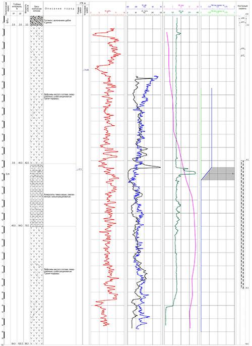 Каротаж в гидрогеологических скважинах Азимут Геология
